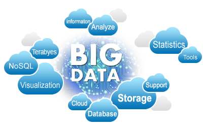 Big Data Analytics and Visualization
